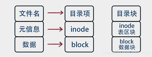 阿里云运行Laravel项目导致磁盘 Inode 用满导致的故障解决办法